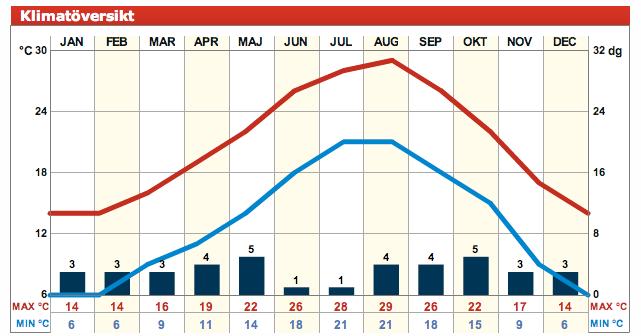 För lika många ställen kan du också få klimatfakta för varje månad, baserad på samlad statisitk tio år tillbaka i tiden. Du kan se max- och minimumtemperatur, liksom genomsnittstemperatur och genomsnittlig nederbörd.