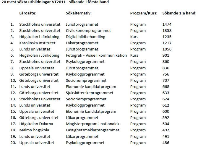 20 mest sökta utbildningar VT2011 - sökande i första hand.