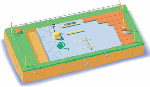 Planera före. Skissa gärna på några olika lösningar innan du bestämmer dig. Sedan börja jobbet med att mäta, gräva och platta till. Klicka på skissen för större version. Är det stora ytor som ska plattas till kan du använda markvibrator. Genom att vattna sanden packar du ihop ytterligare.