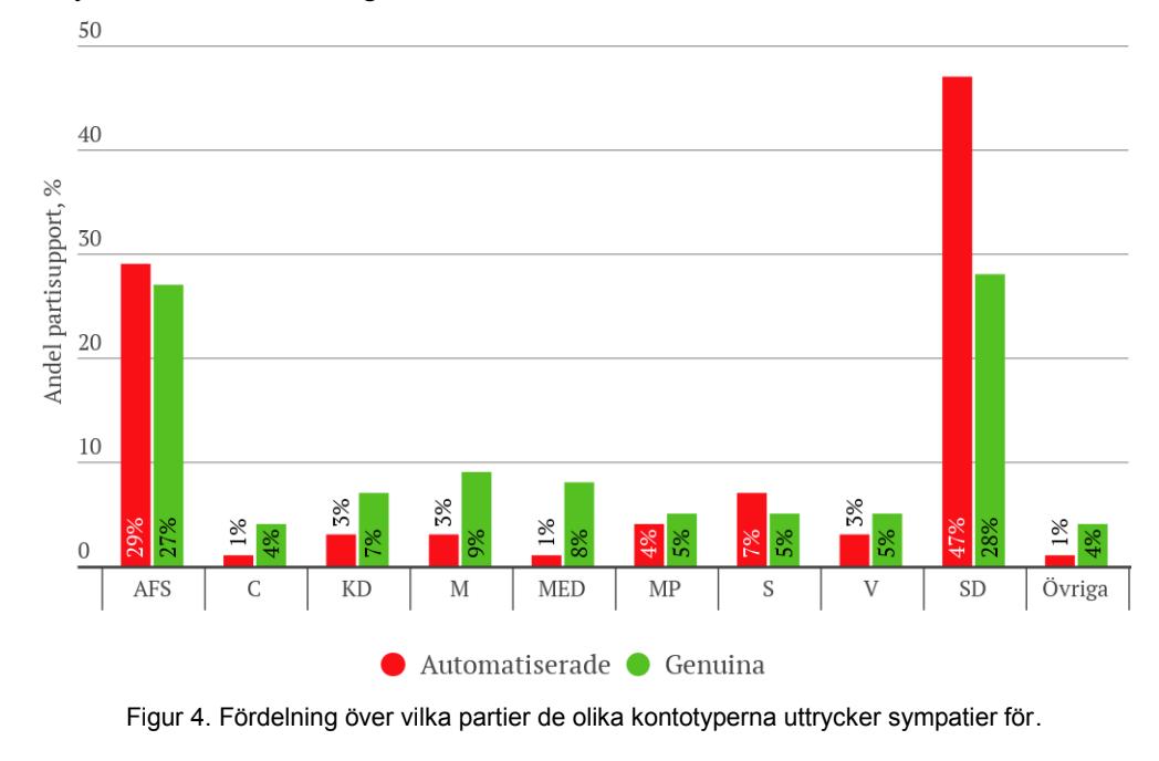 Sverigedemokraterna och Alternativ för Sverige sticker ut i statstiken.