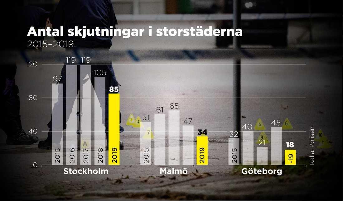 Antalet skjutningar minskar i de tre största städerna i Sverige, men sett över hela landet är siffrorna tämligen oförändrade.