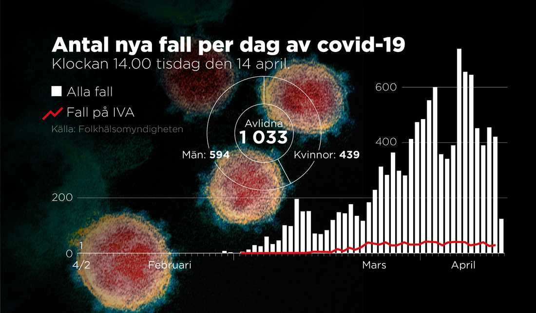 I Sverige har över 1000 människor avlidit.