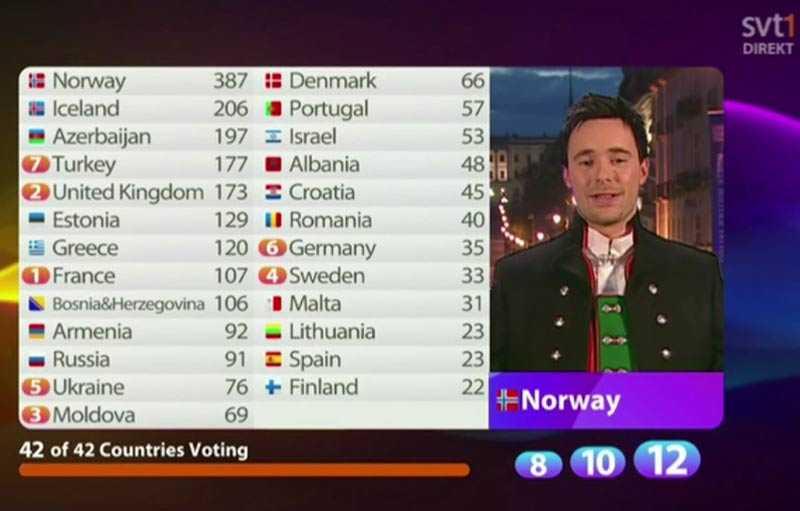 Norge vann totalt överlägset, hela 181 poäng före tvåan Island.