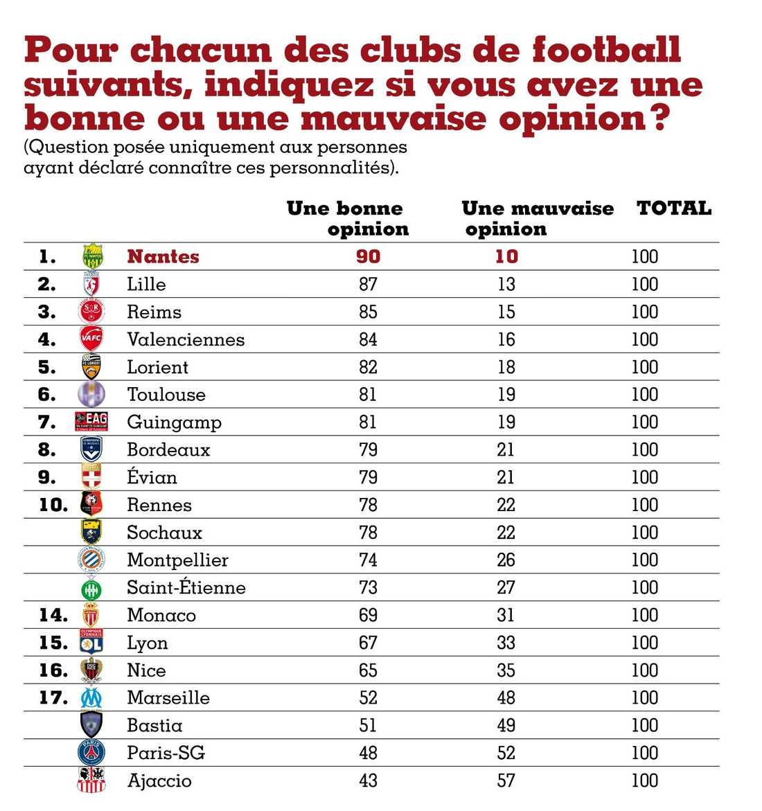 Fråga: Har du en positiv eller negativ syn på följande klubb?