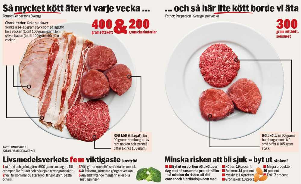 vad innehåller kött