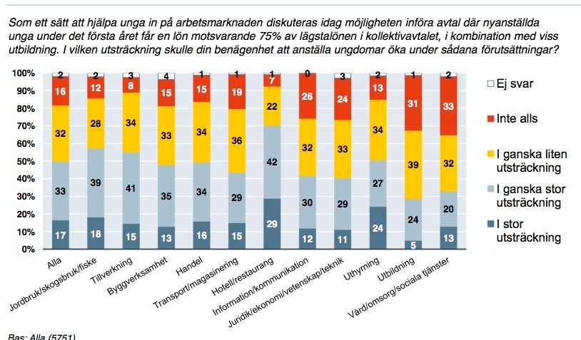Klicka för att se resultatet från undersökningen i större format. (Källa: Svenskt näringsliv).