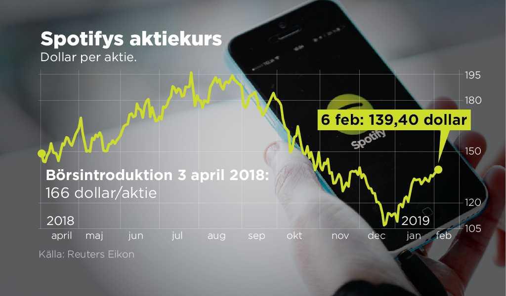 Spotifys utveckling på börsen sedan introduktionen april 2018.