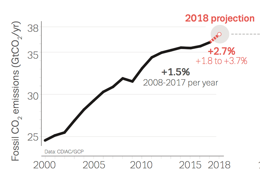 Koldioxidutsläppen beräknas öka med 2,7 procent under 2018.