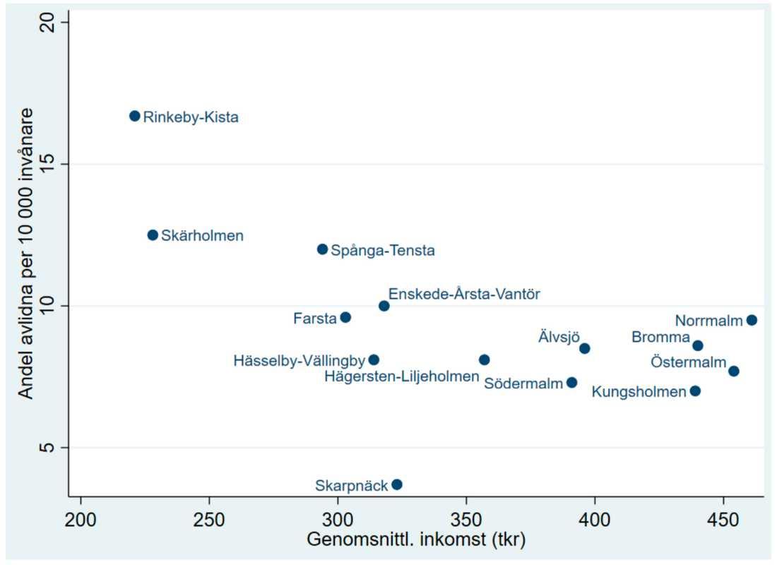 Klasstillhörighet dödar. Diagram ur Perspektiv på pandemin - Inledande analys och diskussion av beredskapsfrågor i ljuset av coronakrisen 2020