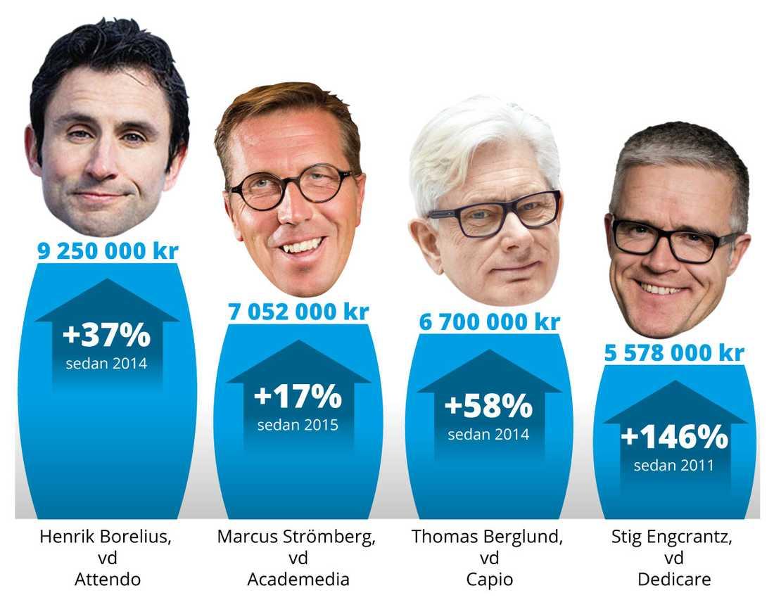 Tidningen Arbetet har granskat den sammanlagda ersättningen till välfärdsbolagens VD 2016. Där ingår lön, förmåner, pensionsinbetalningar, rörlig ersättning och annat. Stig Engcrantz lämnade som VD under 2017.