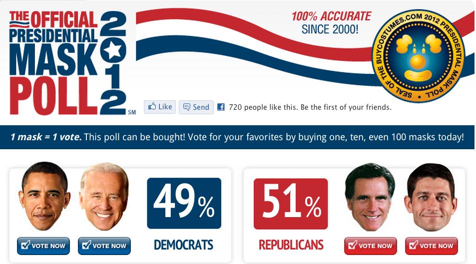 Romney/Ryan vinner dagens val – enligt försäljningen av halloweenmaskar. Bild: BuyCostumes.com
