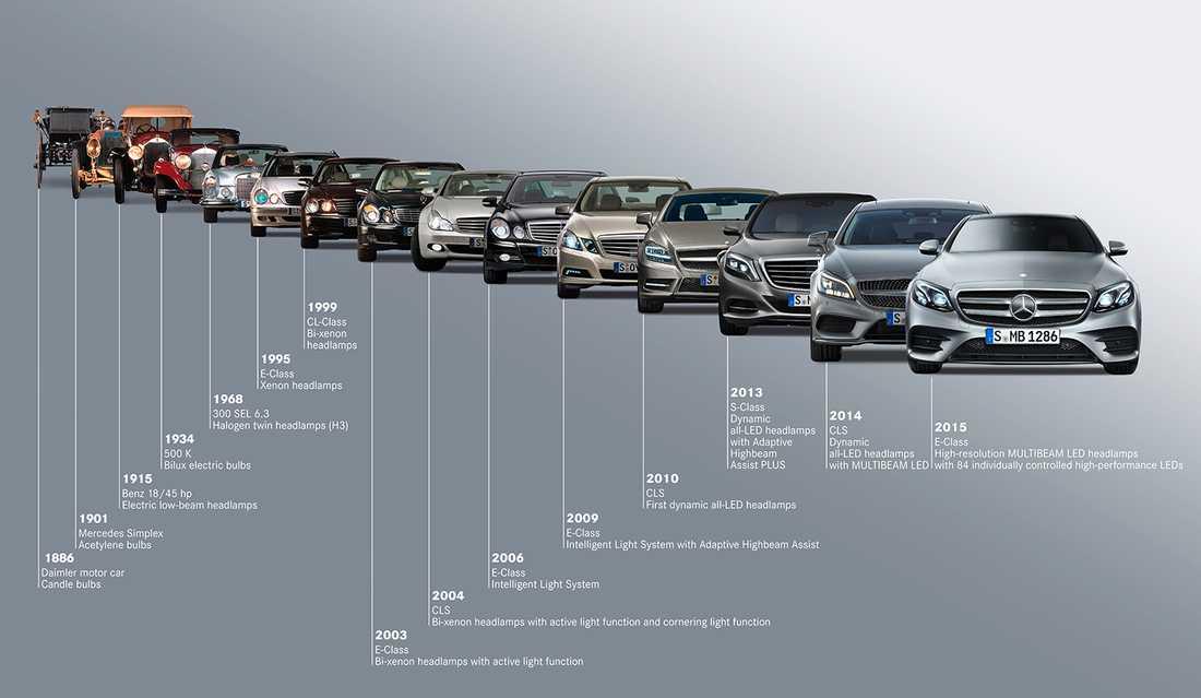 Mercedes utveckling av strålkastarna från 1896 till idag
