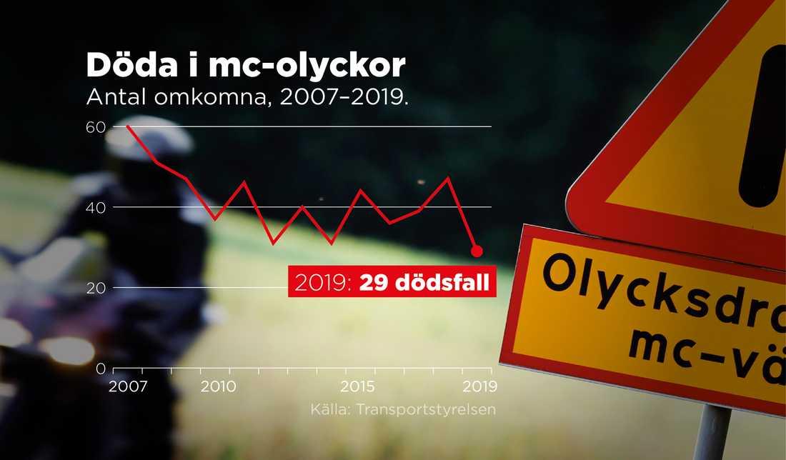 Kurvan över antal avlidna i mc-olyckor i Sverige har pendlat upp och ned de senaste åren.