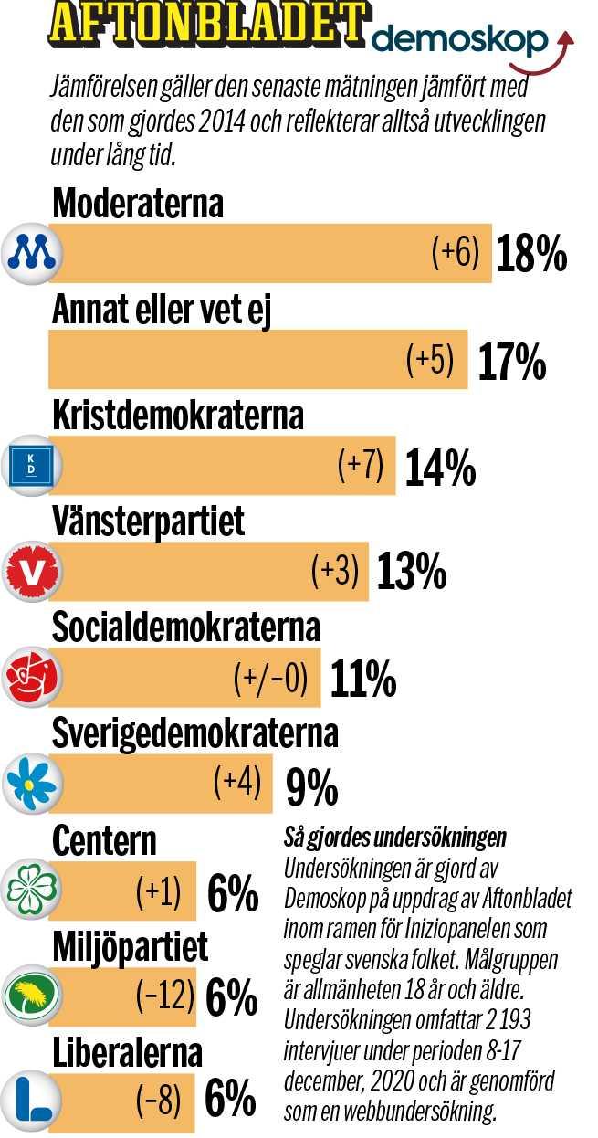 Diagrammet visar vilket parti väljarna tycker är näst bäst.