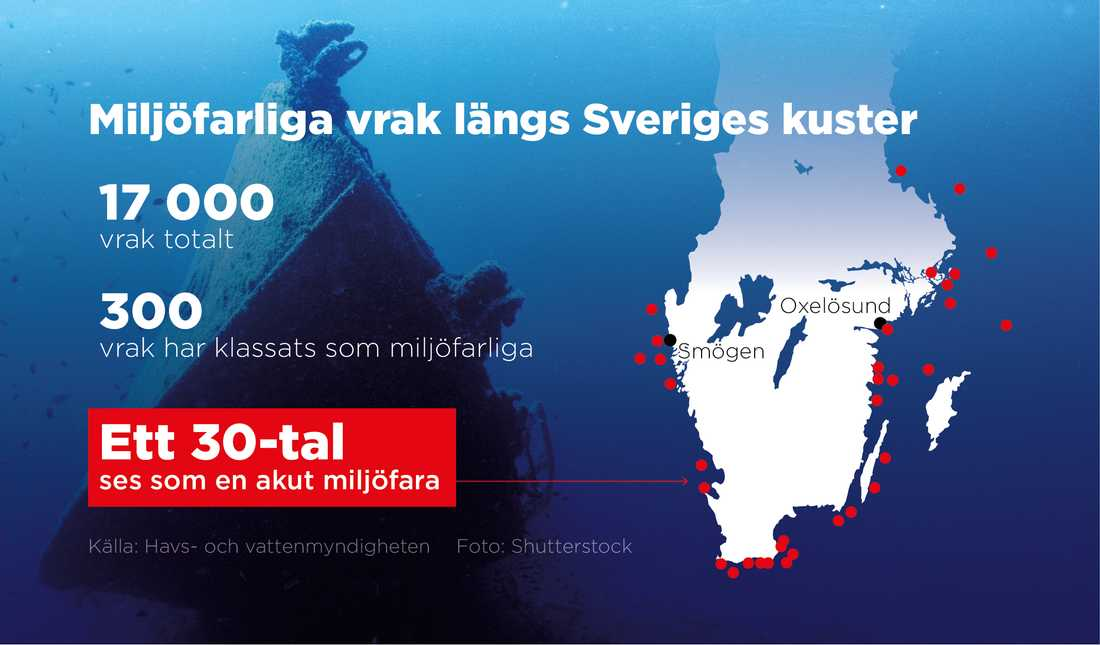 Ett 30-tal vrak längs Sveriges kuster ses som en akut miljöfara.