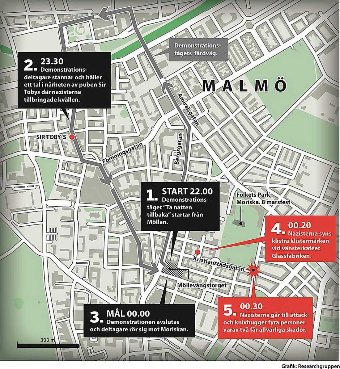 här slog nazisterna till   Fyra obeväpnade feminister knivhöggs av en grupp nazister i Malmö 8 mars. Mediernas rapportering att bråket startats av vänsteraktivister bygger på en missuppfattning, visar Researchgruppens granskning. Grafik: Researchgruppen