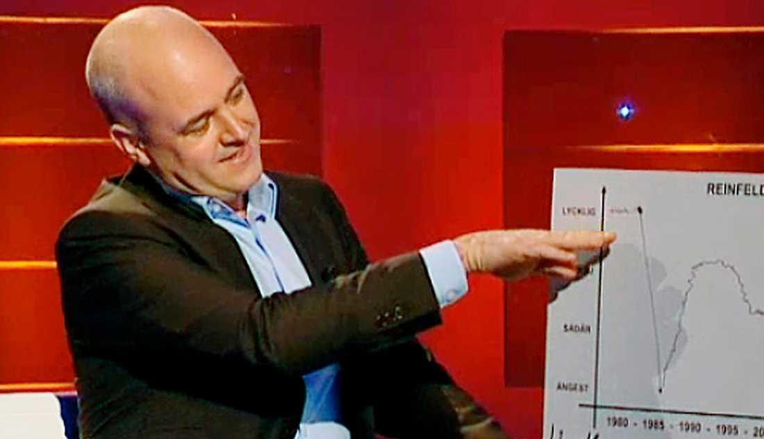 """hade det bra """"Då kom finanskrisen, och det tyckte vissa var lite jobbigt, men jag och Anders Borg hade det bra"""", skämtade Fredrik Reinfeldt i """"Helenius hörna""""."""