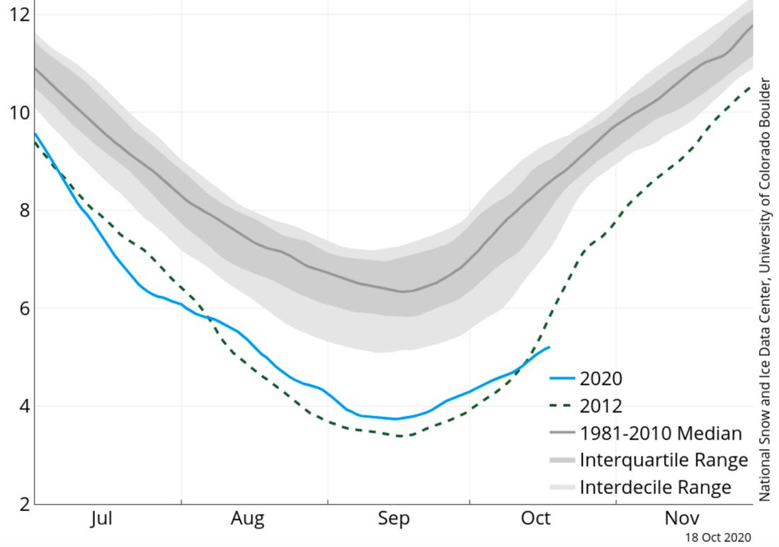 Kurvan över Arktis isutbredning, som visar att nivåerna från den tidigare rekordåret 2012 nu är på väg att passeras.