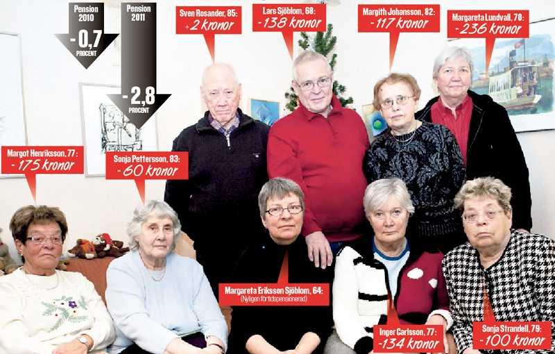 """""""VI ÄR FÖRBANNADE"""" Aftonbladet har träffat nio pensionärer – och sju av dem får mindre pengar i år. """"Det slutar väl med att man blir bostadslös inom tio år"""", säger Lars Sjöholm, 68. """"Jag oroar mig redan för räkningarna"""", säger Inger Carlsson, 77. (Klicka för större version.)"""