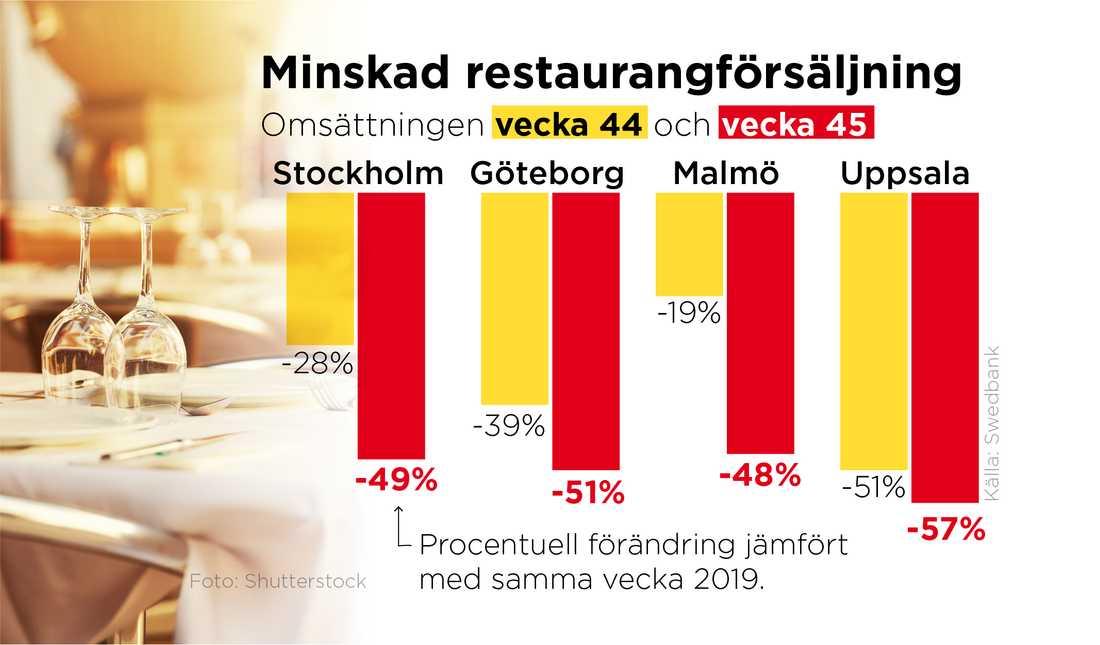 Restaurangomsättningen vecka 44 och vecka 45 i Stockholm, Göteborg, Malmö och Uppsala. Samtliga områden omfattas sedan ett par veckor av skärpta lokala restriktioner på grund av ökad smittspridning och det ger avtryck i konsumtionen, enligt Swedbanks kortdata.
