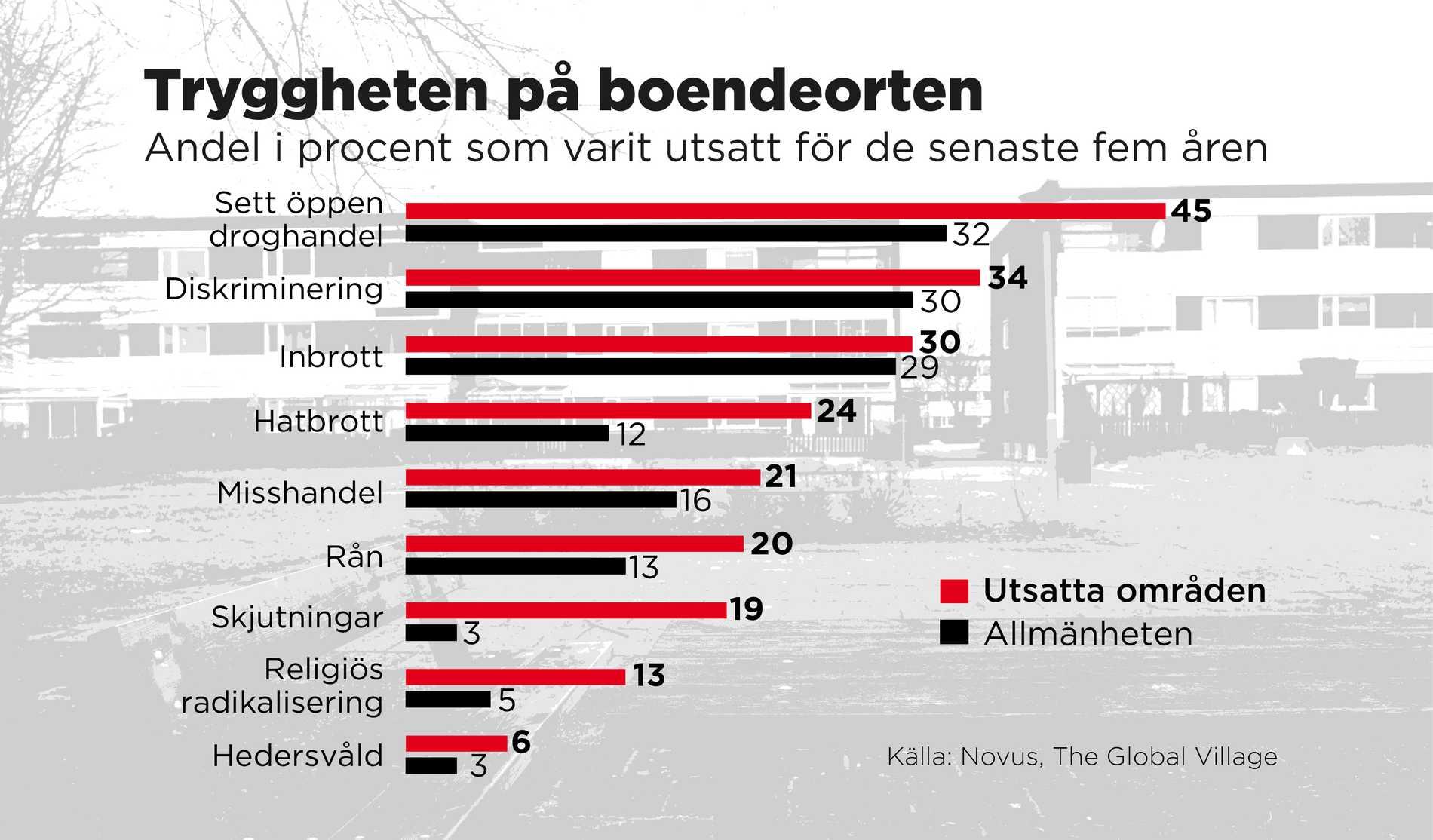 Andel i procent som varit utsatt för olika brott de senaste fem åren