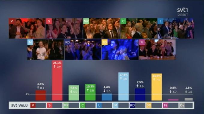 Valresultatet, enligt SVT:s vallokalsundersökning.
