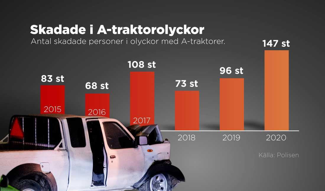 Antal skadade personer i olyckor med A-traktorer 2015–2020.