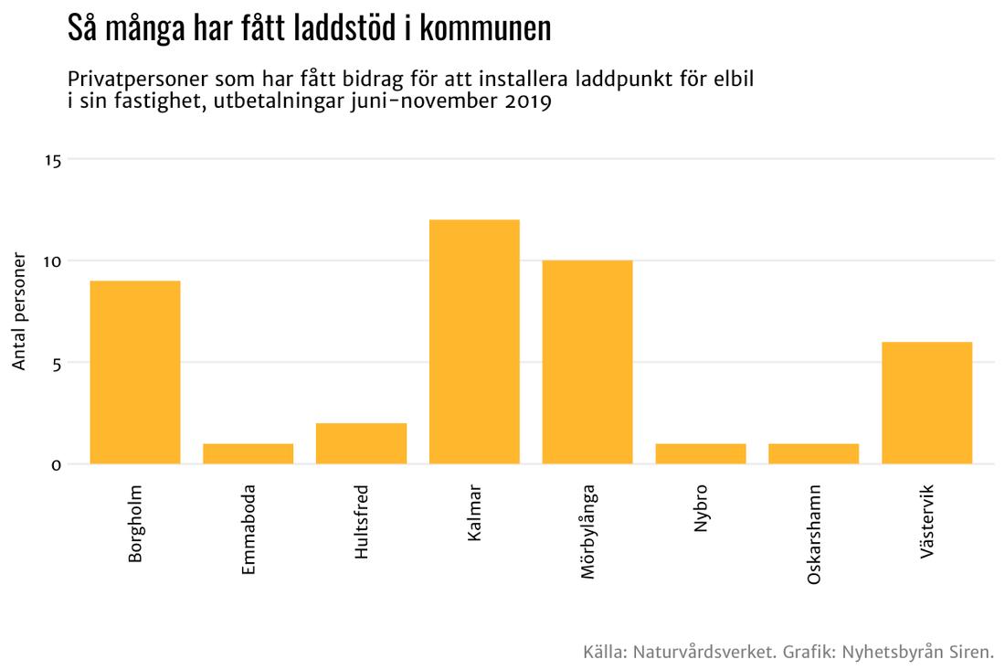 Kalmar län.