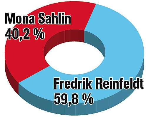 Aftonbladets nätläsare röstade fram Fredrik Reinfeldt som vinnare i duellen.