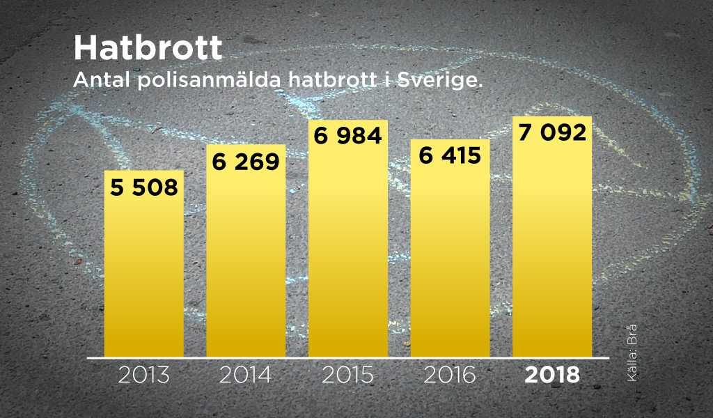 Antal polisanmälda brott med hatbrottsmotiv ökade år 2018 med 11 procent jämfört med 2016.