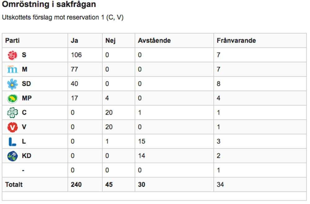S, M och SD röstade för förslaget. Så röstade alla partier.
