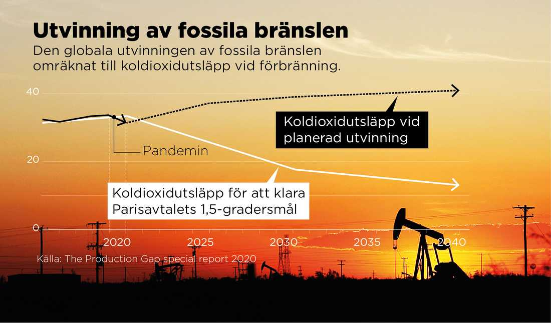 Den globala utvinningen av fossila bränslen omräknat till koldioxidutsläpp vid förbränning.