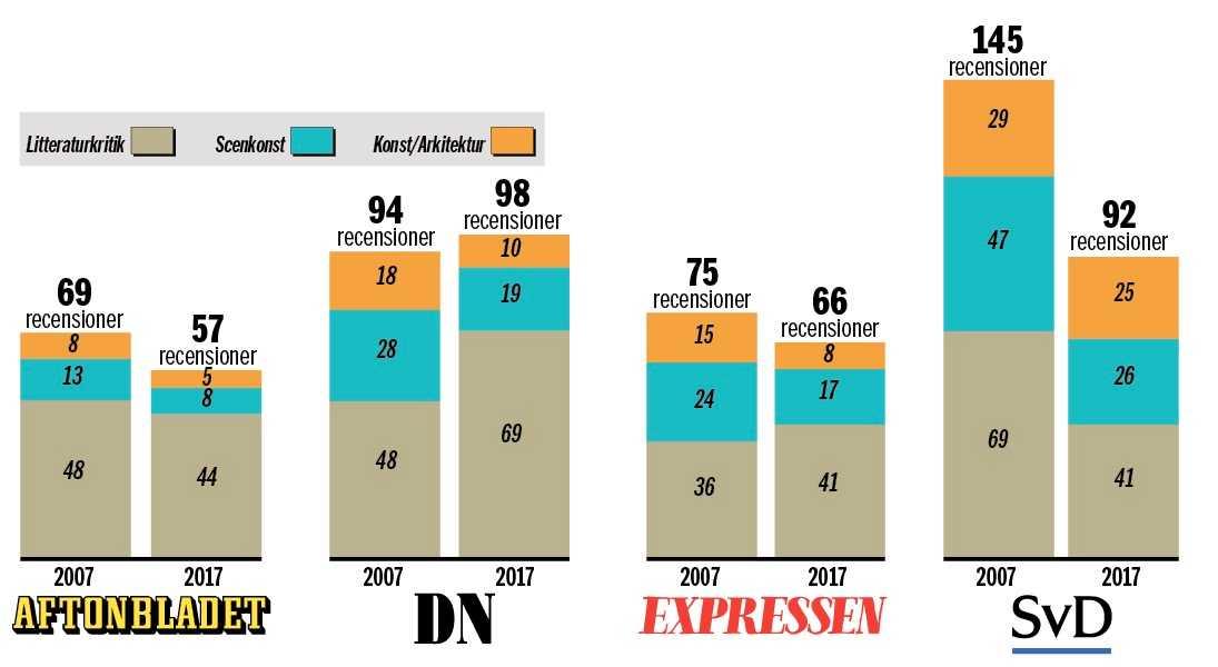 Kritiken har minskat på de fyra rikstäckande tidningarnas kultursidor, visar en undersökning där antalet recensioner räknats under perioden 15 augusti–15 september 2007 respektive 2017.