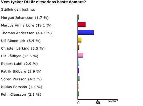 Sportbladet.se:s omröstning.