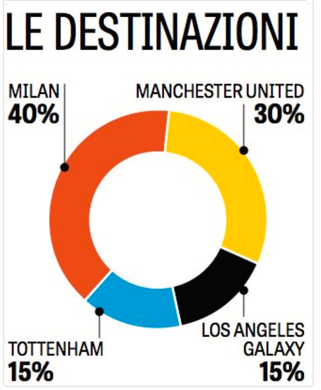 Gazzetta dello Sport listar de sannolika destinationerna, och sannolikheten, i dag.
