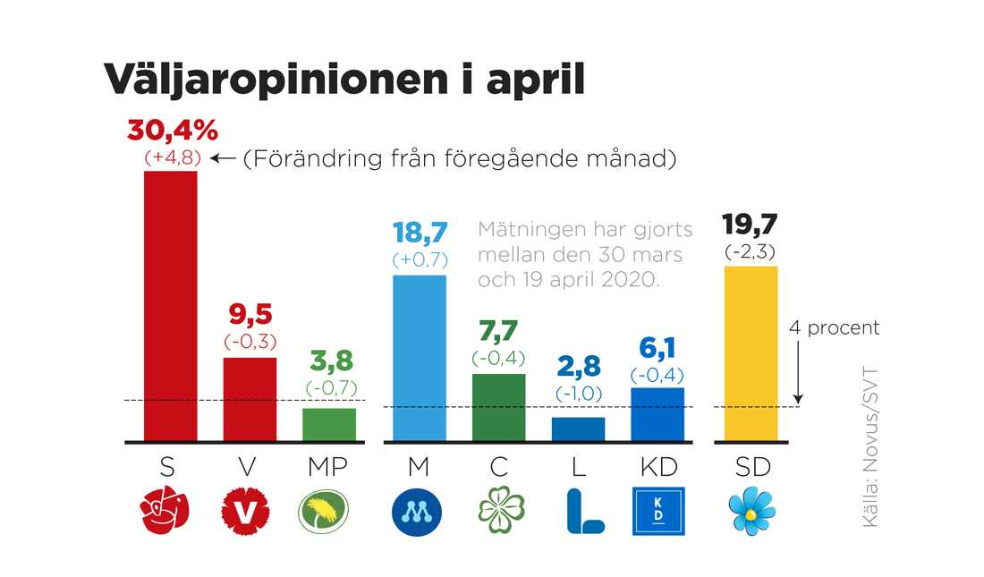 SVT/Novus partisympatiundersökning för april.