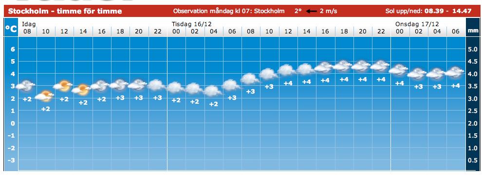 När du är på sidan som visar t ex vädret för Stockholm tio dagar framöver möts du först av bild som visar vädret timme för timme i två dygn framöver.