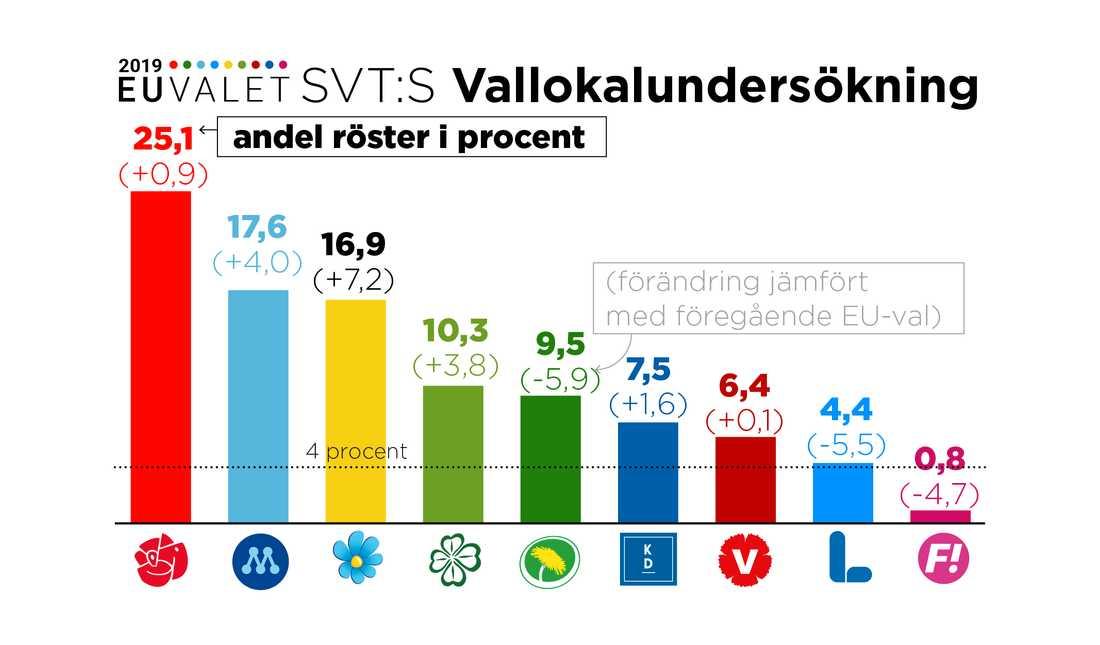 SVT:s vallokalsundersökning