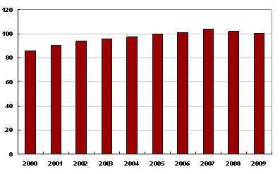Genomsnittligt värde på sedlar i cirkulation 2000 - 2009, miljarder kronor. Klicka för större bild.