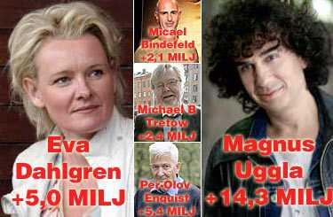 """Upptaxeras Eva Dahlgren, Micael Bindefeld, Per-Olov Enquist, Michael B Tretow och Magnus Uggla – fem kända svenskar vars förmögenheter upptaxeras med sammanlagt 29 miljoner kronor enligt lagen """"Lex Uggla"""", uppkallad efter artisten Magnus."""