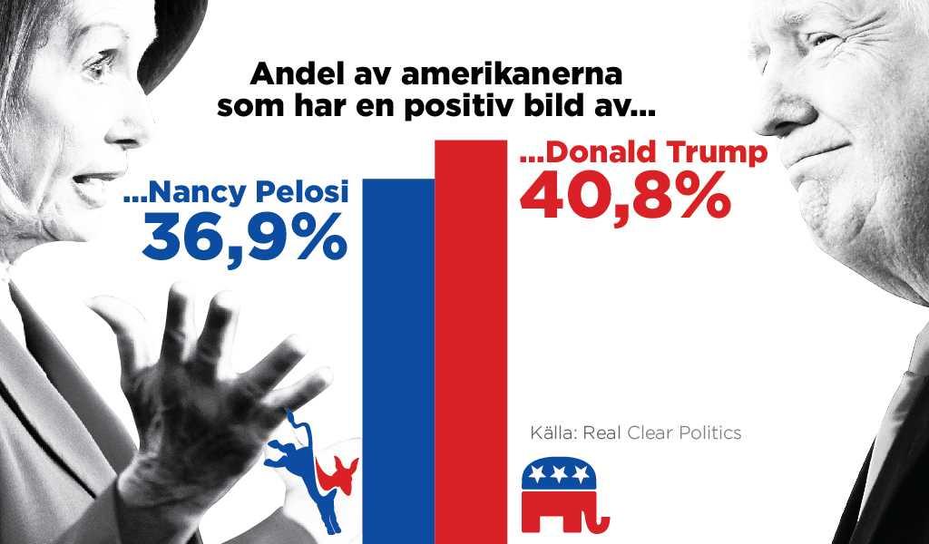 Donald Trump är mer populär än Nancy Pelosi.