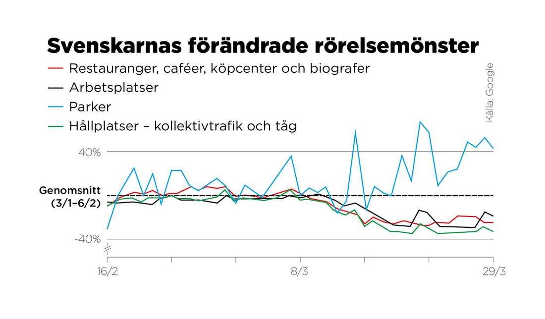 Så här har svenska Googleanvändare förändrat sina rörelsemönster under de senaste veckorna, jämfört med femveckorsperioden 3 januari–6 februari.