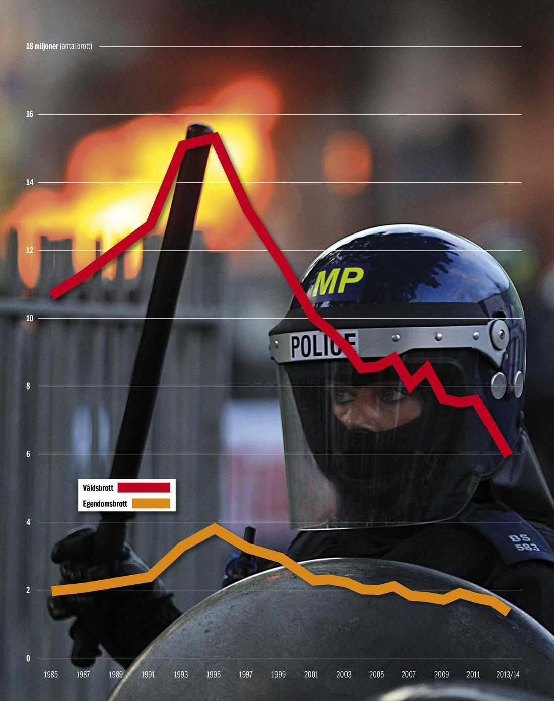 Brittiskt kriminaldrama Våldsbrotten i Storbritannien har gått ner med 65 procent sedan mitten av 1990-talet. Egendomsbrotten med 60 procent. Grafik: Fredrik Persson Källa: Office for National Statistics, Storbritannien, 2014.