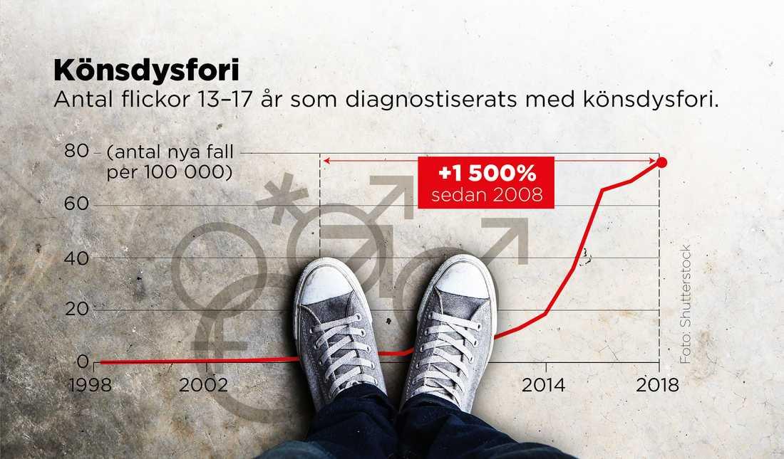 Allt fler tonårsflickor diagnosticeras med könsdysfori.