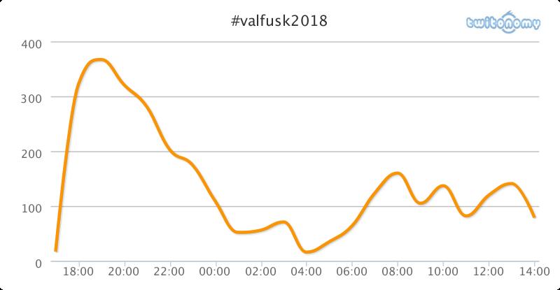 Antal inlägg under hashtagen #valfusk2018 mellan kvällen den 10 och eftermiddagen den 11 sept.
