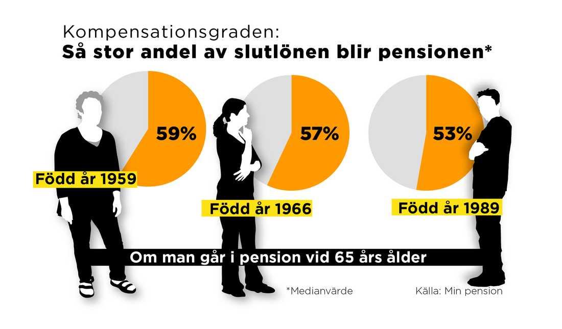 Min Pension beräknar den så kallade kompensationsgraden, som anger hur stor andel pensionen blir av slutlönen om man går i pension vid 65 års ålder.