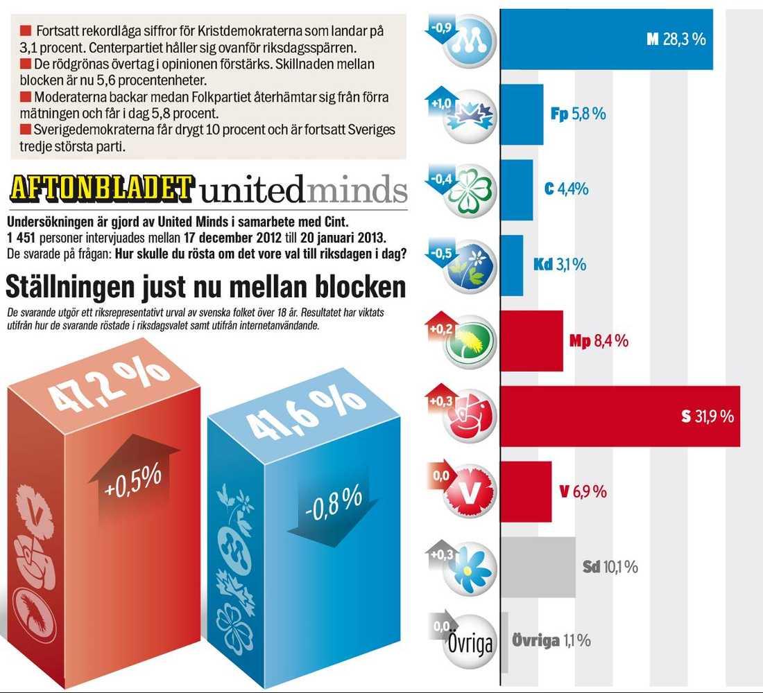 Aftonbladet/United Minds nya mätning.