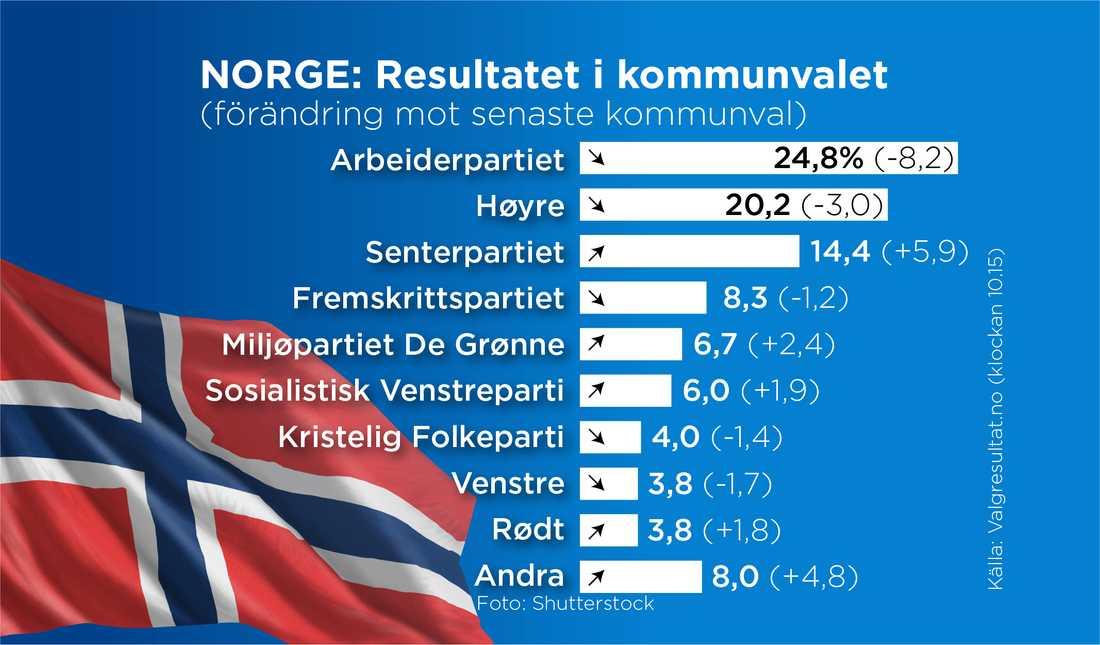 Resultatet i det norska kommunvalet.