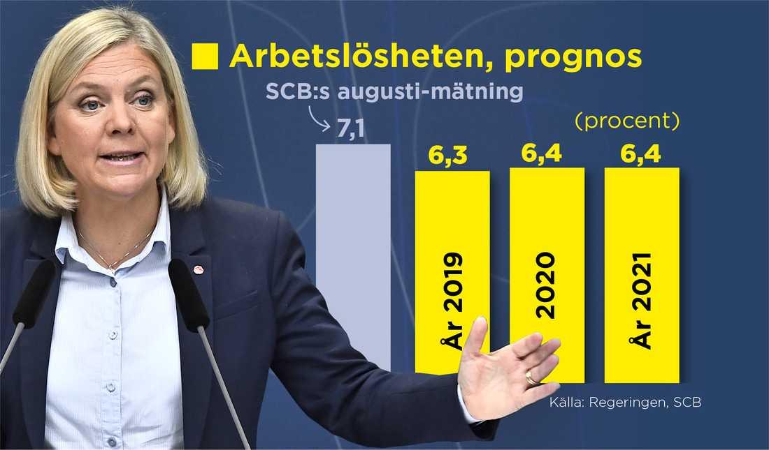 Regeringens prognos för arbetslösheten de kommande åren.