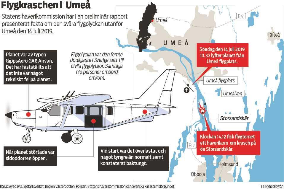 Samtliga nio personer ombord omkom när planet kraschade på ön Storsandskär strax utanför Umeå.